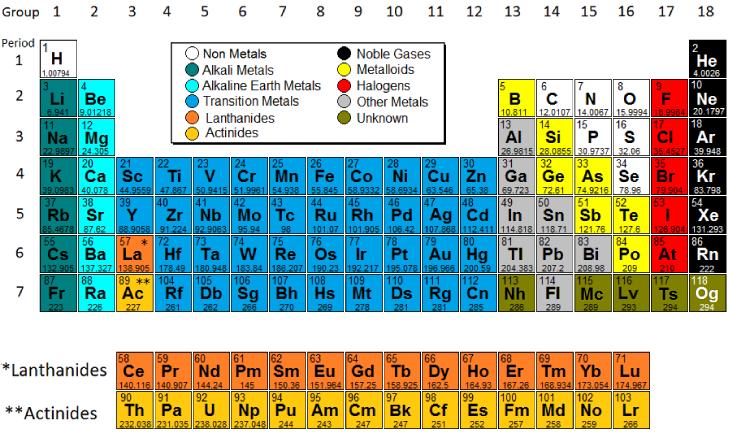Chemistry Periodic Table Thallium Model Science Model